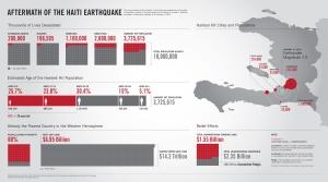 Haiti transparency